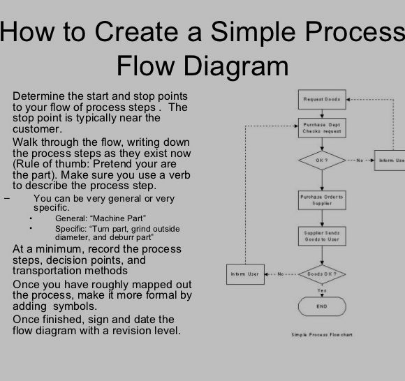 How to Draw Process Maps